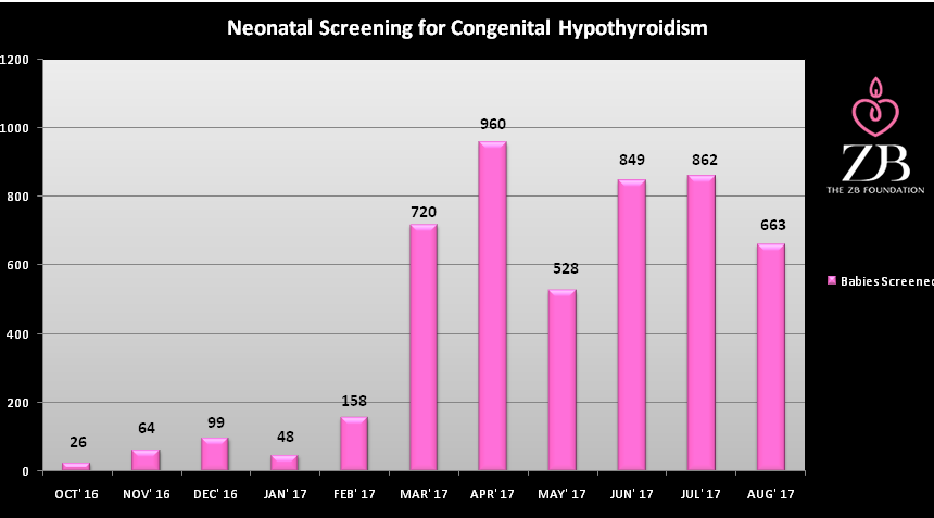 Detailed Screening August 2017